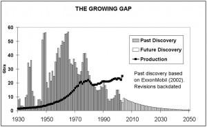 Peak oil is een feit. Het dreigende energietekort echter een fictie.