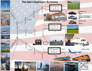De visie van SilverEagle voor de stikstof-waterstofeconomie. Hun plan: de VS helemaal onafhankelijk maken van buitenlandse energieleveranciers. Klik voor een vergroting.