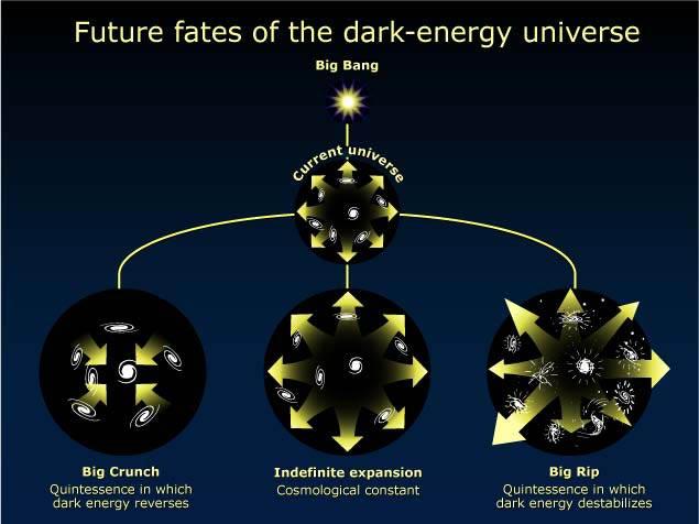 De drie mogelijke scenario's voor het einde van het heelal: de Grote Krak, de even akelige Big Rip of eeuwig doorgaande uitzetting, waarbij sterren veranderen in ijskoude sintels.