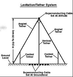 Het werkingsprincipe van de zwevende buis. Twee enorm sterke elektrische stromen stoten elkaar af.