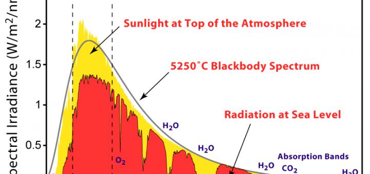 Het zonnespectrum. Planten gebruiken hier ongeveer de helft van. Bron: Wikimedia Commons