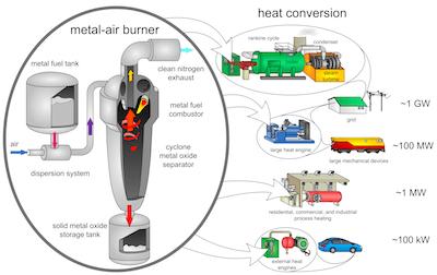 Een concept voor een metaalpoeder verbrandingsmotor. Klik voor een vergroting.