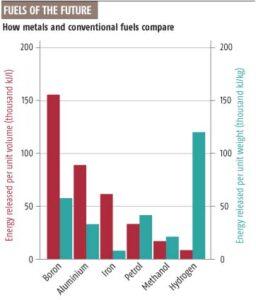 Metaalpoeder en boor verslaan benzine wat energiedichtheid betreft in veel opzichten met stukken.