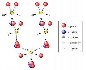 De proton-proton kernfusiereactie in de zon.