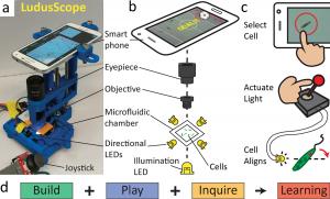 De Ludusscope, 's werelds eerste microscopische gamecomputer. Bron: PlosOne