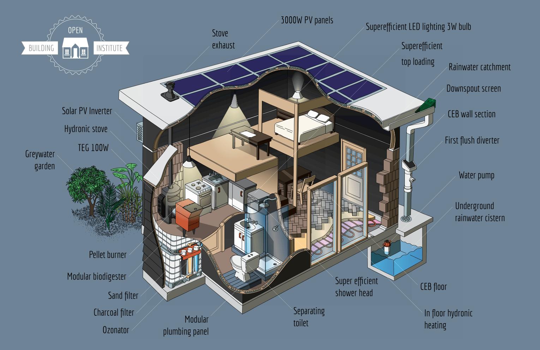 Compleet zelfvoorzienend huis ontwikkeld voor 25 000 dollar visionair Build my home