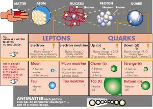 Het tauon is de zwaarste variant, derde generatie, van het elektron. Bron: CERN