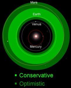 De bewoonbare zone. De aarde bevindt zich aan de binnenkant van de zone. Bron: Ohio State University