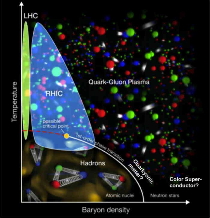 Quark-materie bestaat niet meer uit protonen, elektronen en/of neutronen, maar uit een zee van quarks.