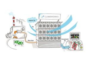 Climeworks is één van de bedrijven die nu sterk inzet op CO2-winning uit de lucht. Bron: Climeworks