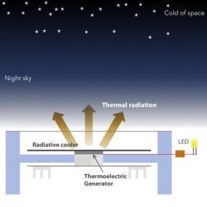 De anti-zonnecel produceert een beetje stroom, omdat de thermo-elektrische generator het warmteverschil tussen de koude radiatorplaat en de hetere ondergrond, aftapt. Bron: Stanford University