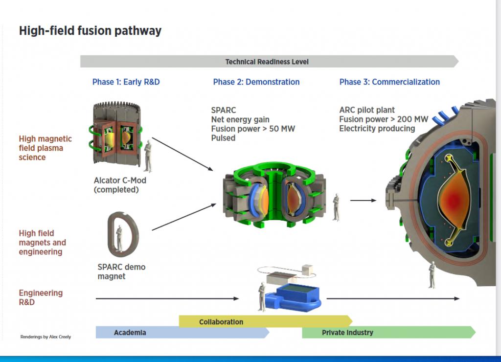 SPARC moet het break-even punt bereiken in 2025 en rond 2035 tot de eerste fusiecentrales. Zullen deze ambitieuze doelen gehaald worden? Bron: SPARC projectfolder, zie literatuurlijst
