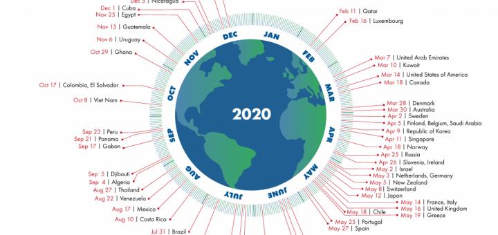 Nederland en België gebruiken tussen de twee en drie maal zoveel als de aarde aan kan. Bron/copyright: Global Footprint Network, 2020