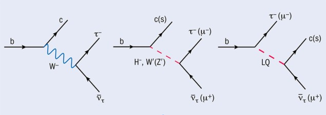 Het Standaardmodel voorspelt de interactie links, door de uitwisseling van een W- -boson. Maar de experimentele uitkomsten wijzen op een nog onbekend deeltje, mogelijk een variant van het Higgsdeeltje en de W- en Z- deeltjes (midden) of het leptoquark (hier aangegeven met LQ, rechts).  Bestaan leptoquarks? Bron: CERN [2]