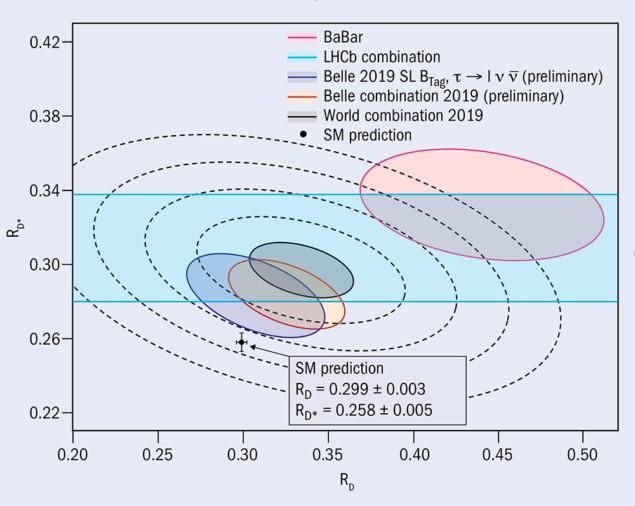 e bij diverse experimenten gemeten vervalverhouding wijkt af van die door het Standaardmodel wordt voorspeld. Kunnen leptoquarks dit verklaren? Bron: [2]