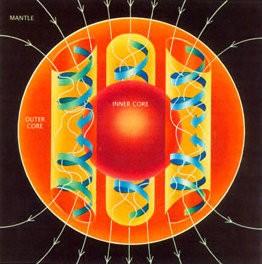 De stromingen binnen de buitenste kern houden het aardmagnetische veld, en hiermee de magnetische pool en zijn tegenhanger, in stand. Bron: Wikimedia Commons /  United States Geological Survey