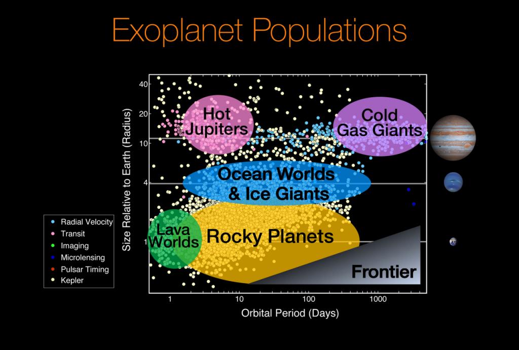 Van ziedende lava-oceaan tot ijskoude gasreus, exoplaneten komen voor in alle vormen en maten. Bewoonbare werelden zijn zeldzamer. Bron: Wikimedia Commons uit NASA/Natalie Batalha en Wendy Stenzel