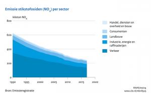 De stikstofuitstoot in Nederland is al enorm gedaald, maar helaas onvoldoende voor de nieuwe strenge EU-norm. Bron: [2] [3]
