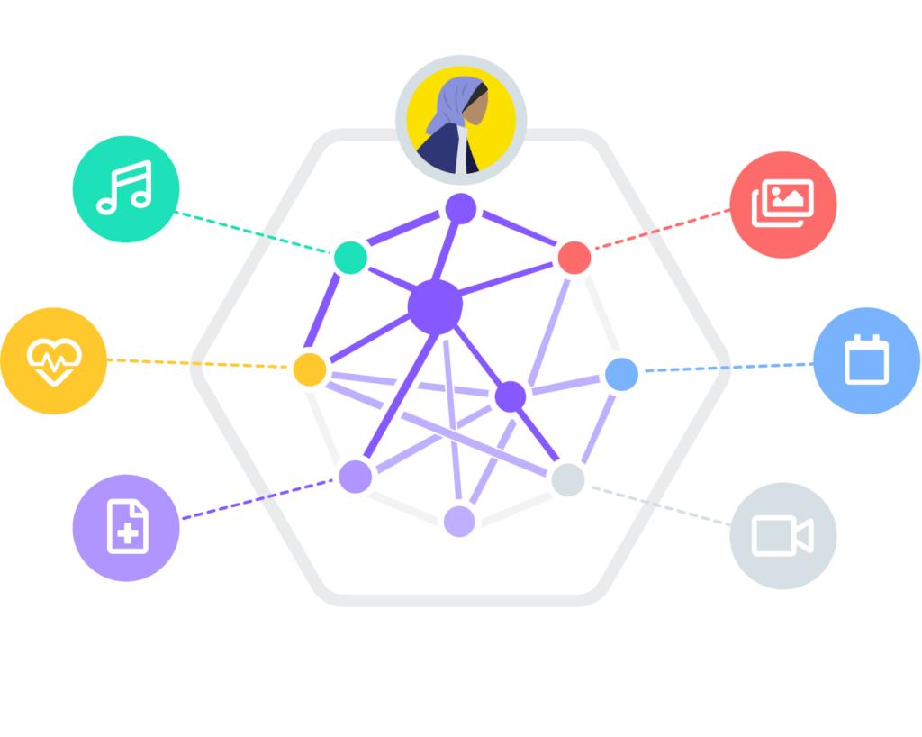 Pods vormen het centrale concept achter Solid. De softwaregebruiker geeft apps toegang tot delen van haar pods. Alle data blijven in de pod. Bron: Solid Project