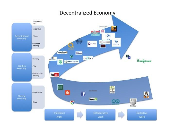 De distributed autonomous organisation s (DAO)'s kunnen wel of niet een bedrijf zonder eigenaar zijn.